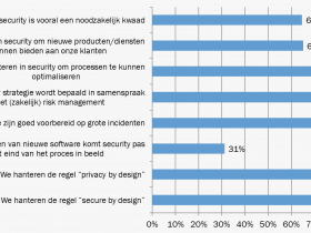 Nationale IT-Security Monitor 2014 - Tussen Nut en Noodzaak